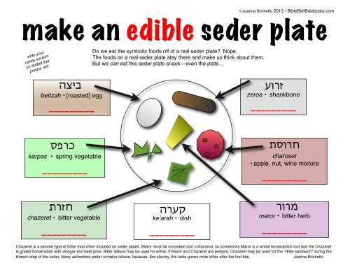 my printable for Edible Seder Plate activities (fill in the substitution you will use)