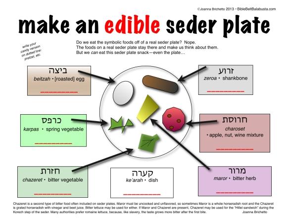 Mini Edible Seder Plate | Bible Belt Balabusta