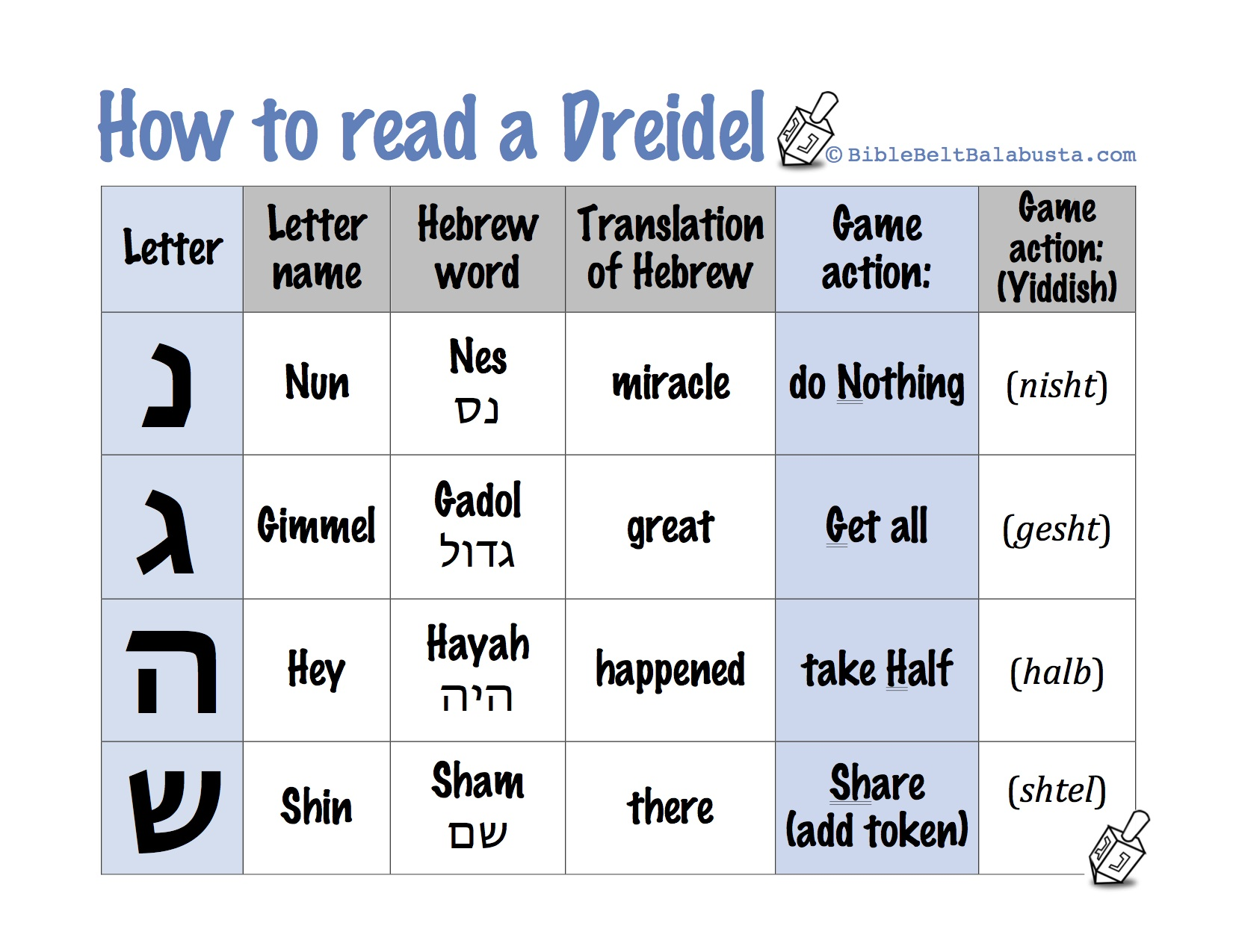 graphic relating to Dreidel Game Rules Printable named Printable Dreidel tips, letter names and meanings Bible