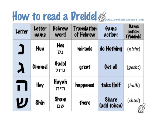 Printable Dreidel rules, letter names and meanings | Bible Belt ...