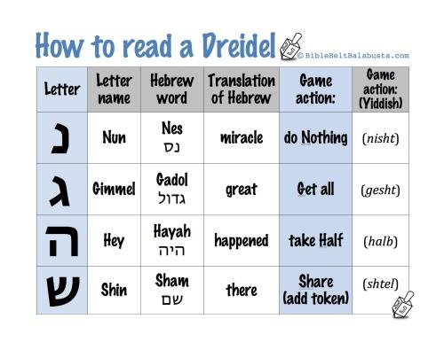 Dreidel Letters Template
