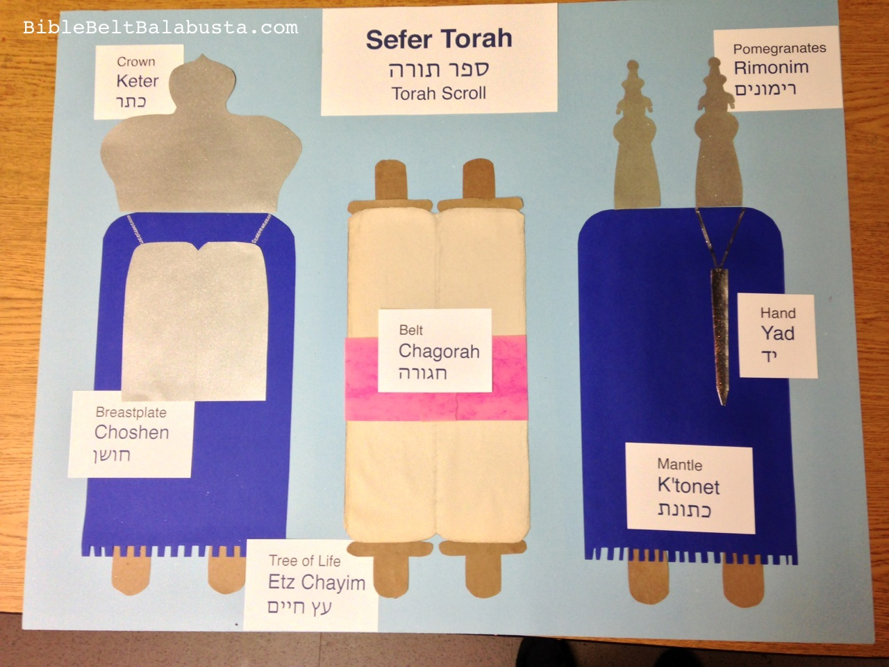 Tootsie Torahs (and how not to make them) | Bible Belt ...